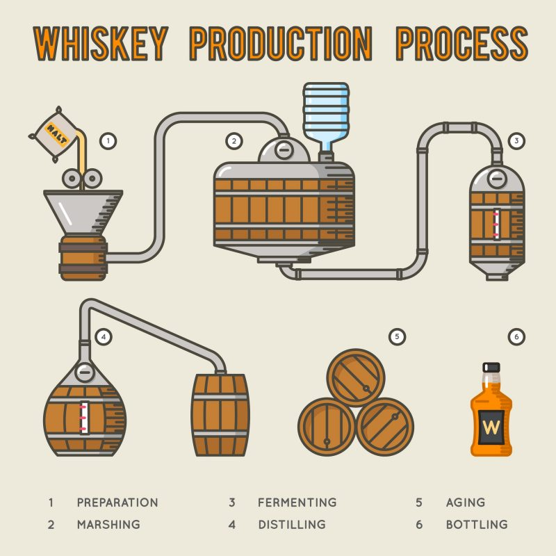 graphic detailing the Whiskey Production Process